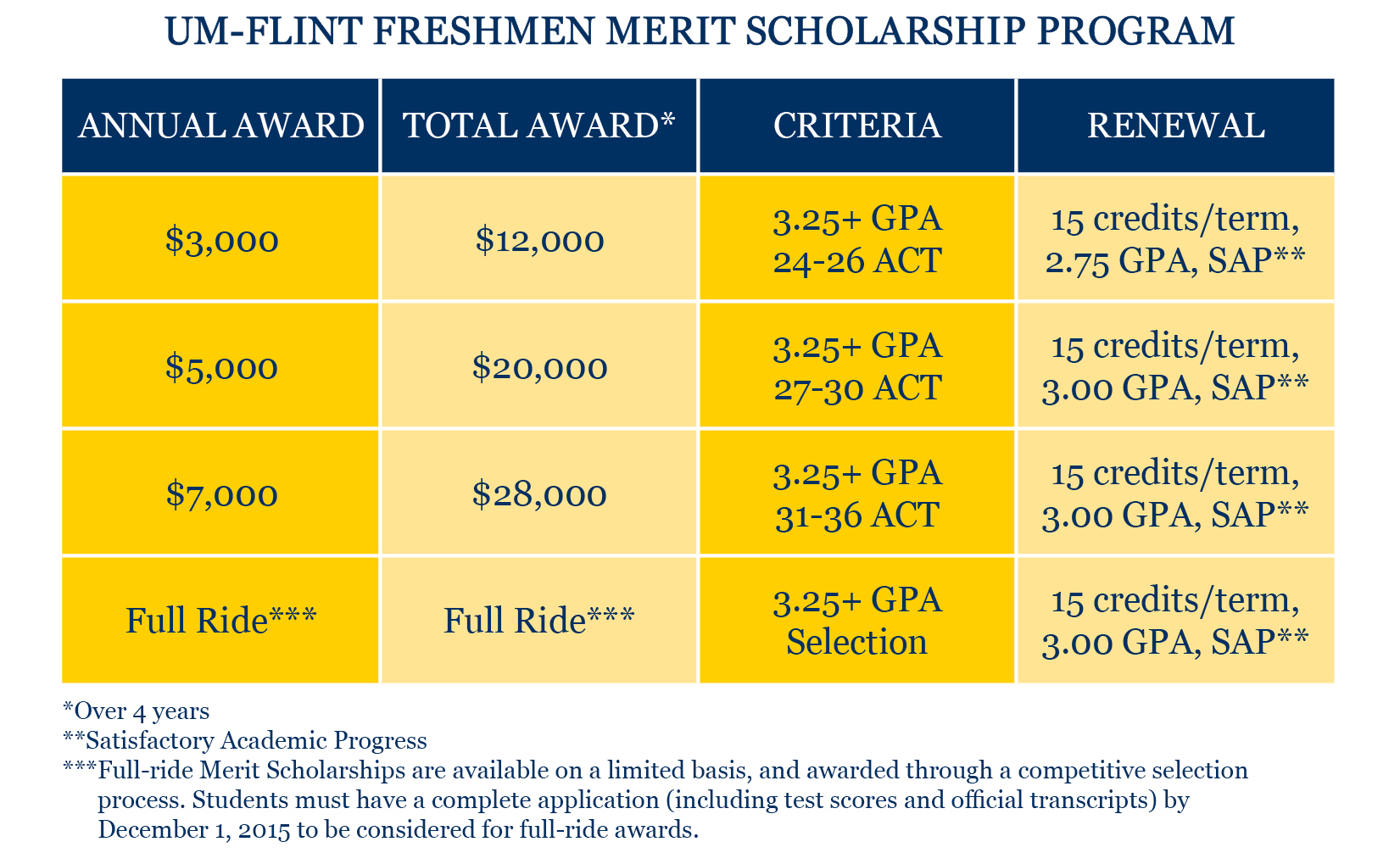 UM-Flint Freshmen Merit Scholarship Matrix